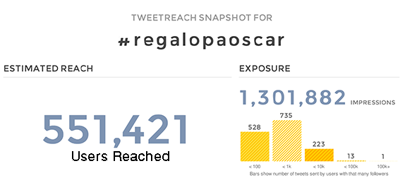 """100,000 Tweets for Oscar"" Campaign Reaches over 500,000 people"